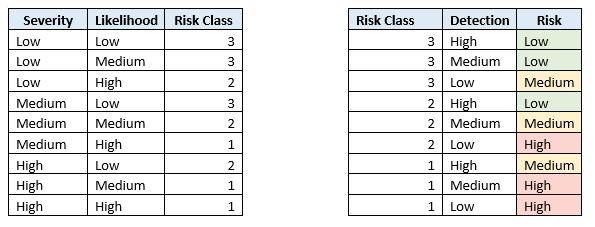 CSA risk assessment tables