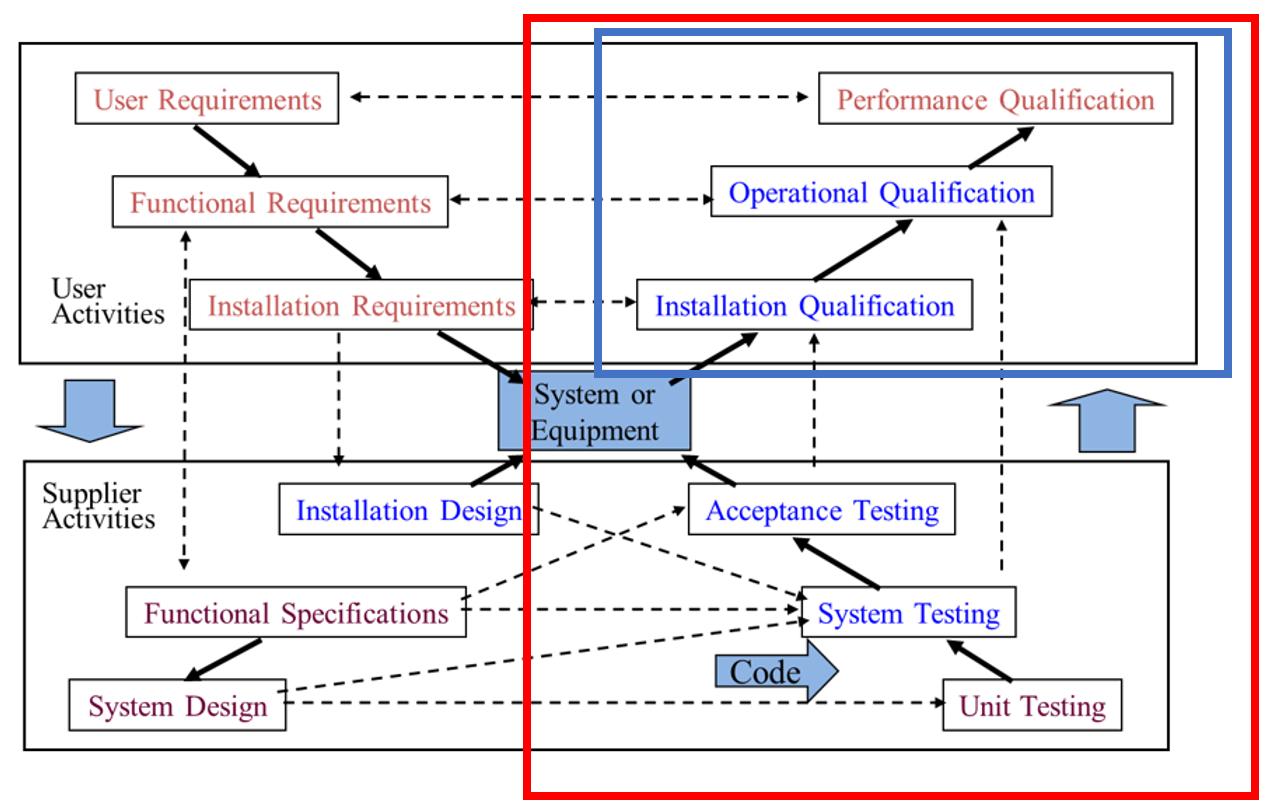 Computer System Assurance CSV X-Model