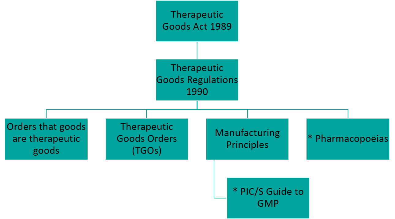 GMP-Documents-Hierarchy-Detail-2019