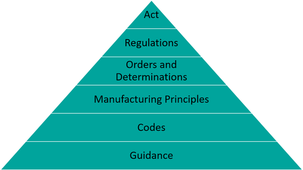 GMP-Documents-Hierarchy.png