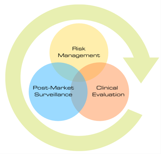 Interaction of Risk Management, Post-Market Surveillance and Clinical Evaluation processes