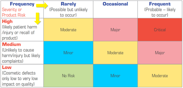 Pictorial-Risk-Ranking.png