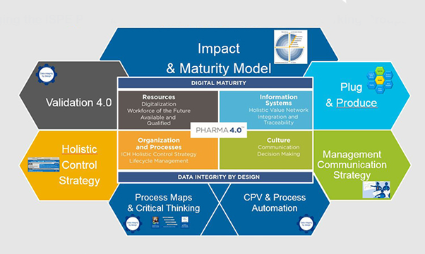 ISPE Pharma 4.0 Operating Model
