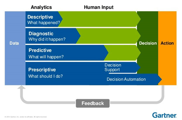 With detailed analytics, CAPA human input will be minimised