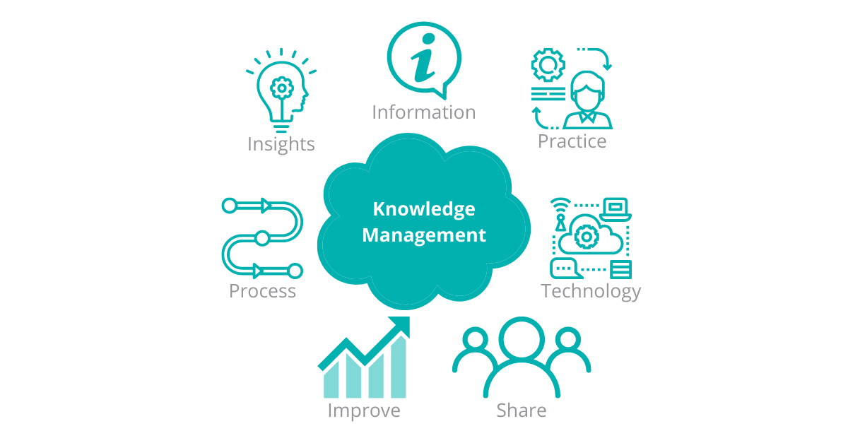 Knowledge management provides an on-demand and as-needed repository of content