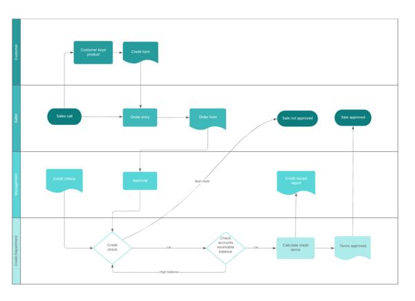 Business-Process-Flow-Diagram-with-Swimlanes